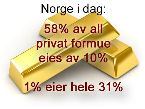 Stor forskjell mellom rik og fattig i Norge.